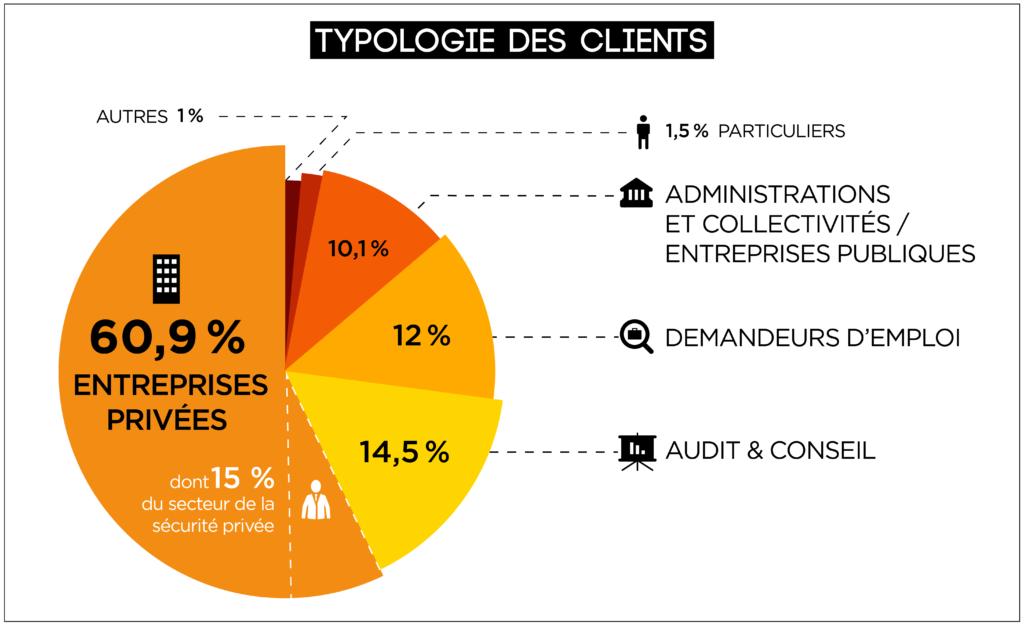 Typologie Clients CECYS